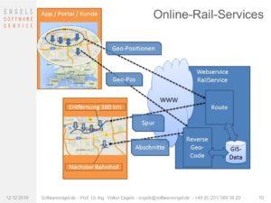 Schienenbasierte Online-Berechnungen (Railservices)