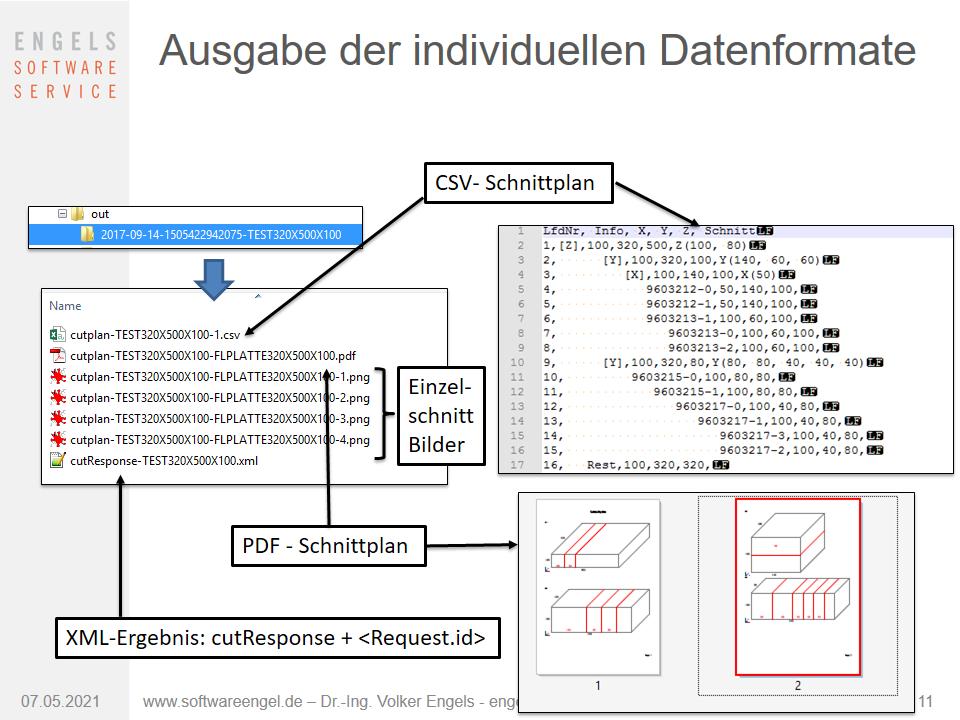 Ausgabe der Individuellen Datenformate der 3D Cut optimisation als XML, CSV, PNG und PDF