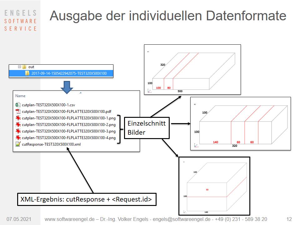 Ausgabe der individuellen Datenformate 2