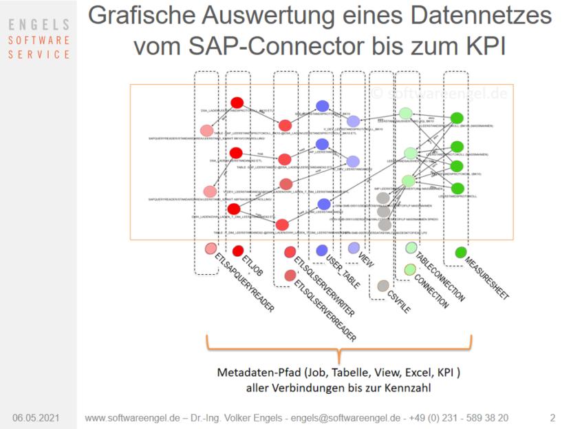 Beispiel grafische Auswertung ETL-Metadaten-Prozess