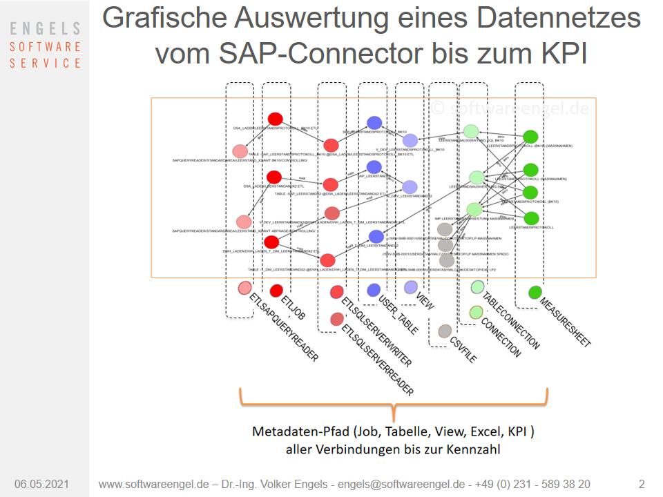 Beispiel grafische Auswertung ETL-Metadaten-Prozess Datenfluss