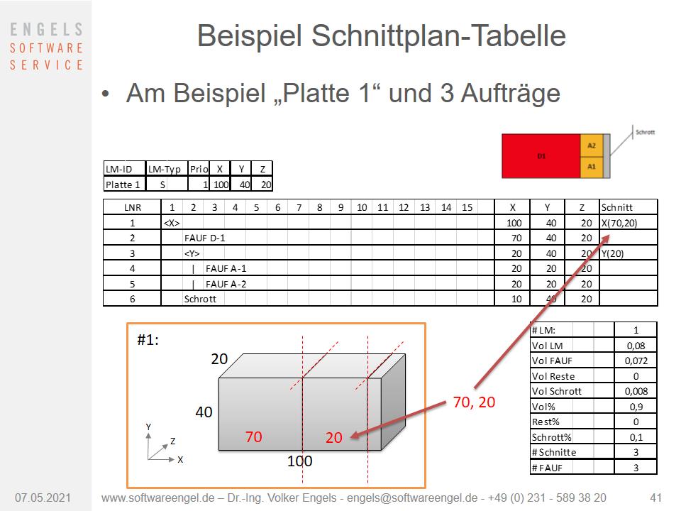 Beispiel optimierter 3D-Schnittplan als Tabelle