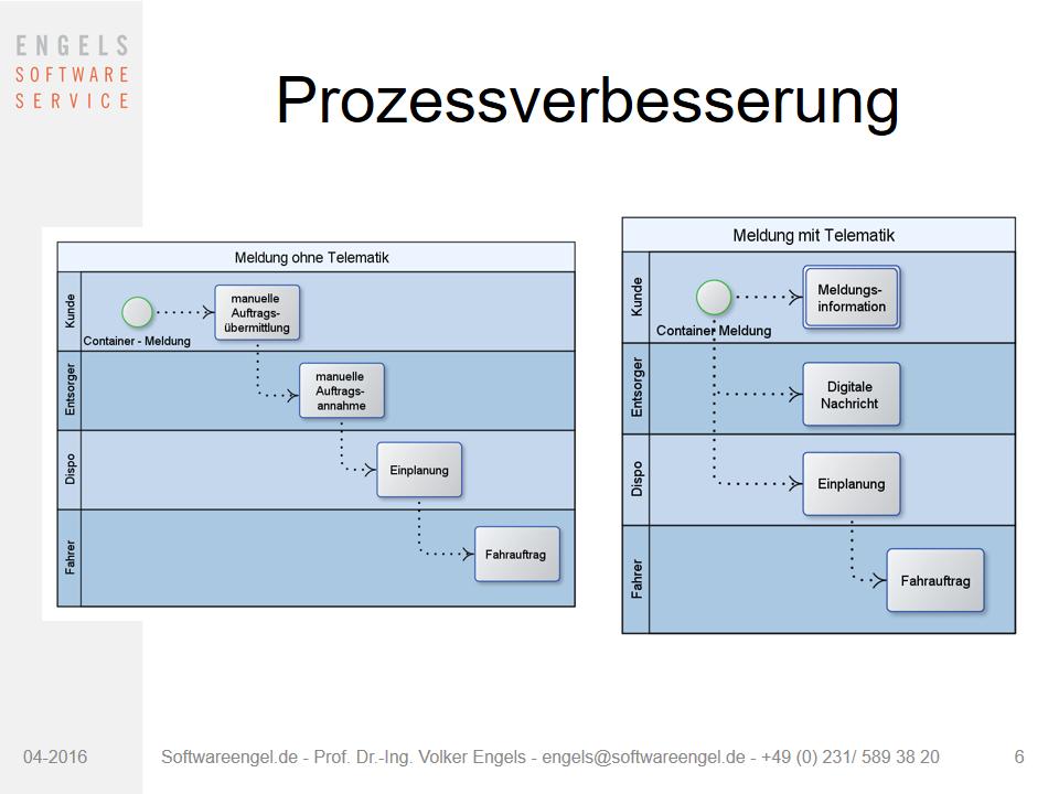 Prozessverbesserung dynamische Disposition Presscontainer