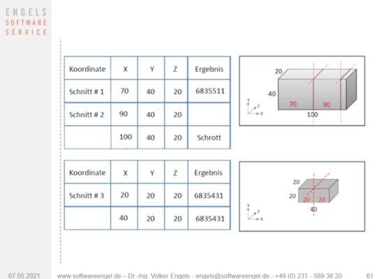 DV Integration 3D Schinttplan Abwicklung